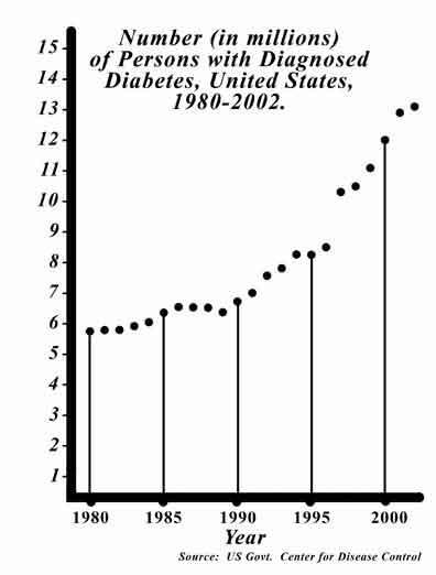 число больных сахарным диабетом в США