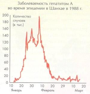 заболеваемость гепатитом A во время эпидемии в Шанхае в 1988 году