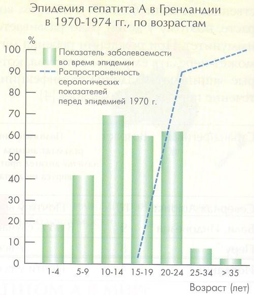эпидемия гепатита A в Гренландии в 1970-74 гг., по возрастам