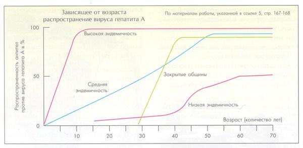 распространенность антител к вирусу гепатита A в популяциях в зависимости от уровня эндемичности