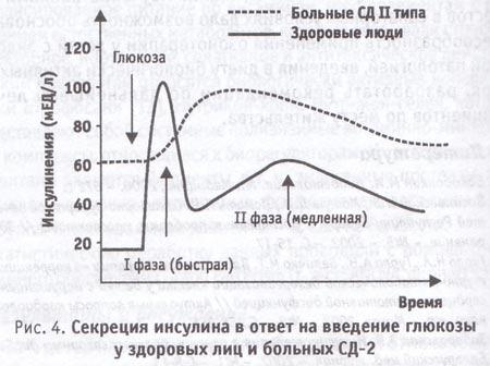 Секреция инсулина во отзыв на установление глюкозы у здоровых лиц да больных сахарным диабетом 0 типа