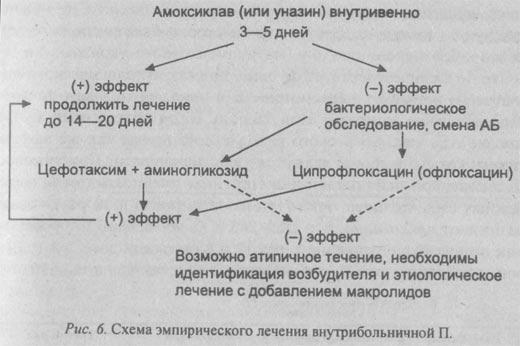 схема эмпирического лечения