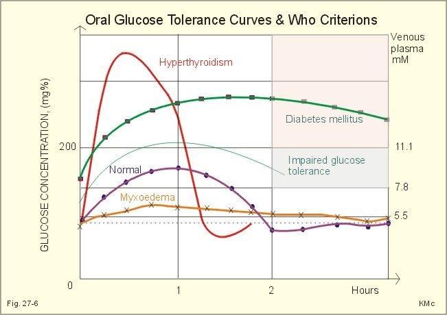 Можно ли при сахарном диабете употреблять груши